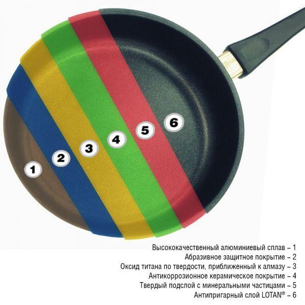 Сковорода глубокая 24 см AMT Frying Pans Titan со съемной ручкой AMT724